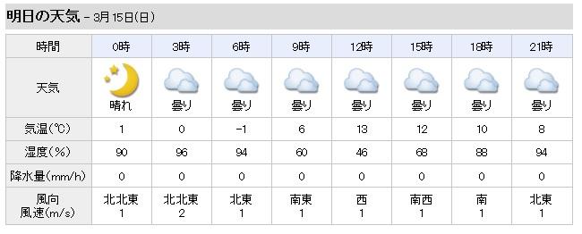3/15奈良市の天気予報