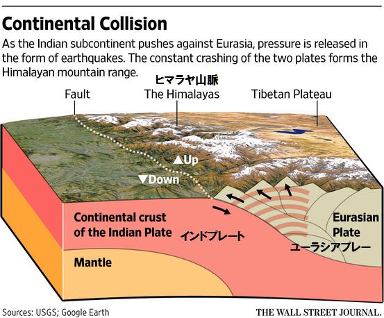 プレート地震