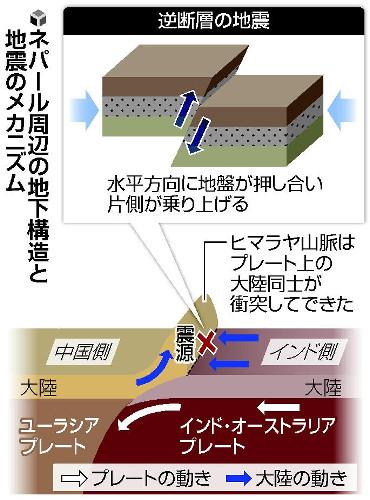 プレート地震2
