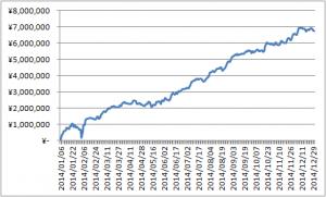 2014年資産曲線