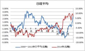 日経平均(2000~2013年vs2014年)