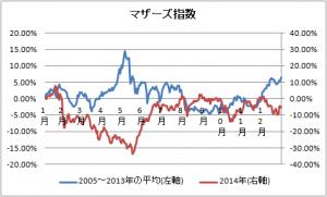 マザーズ指数(2005~2013年vs2014年)