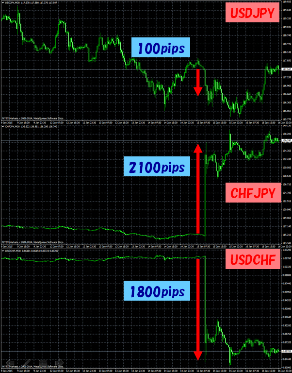 20150115USDCHFJPY.png