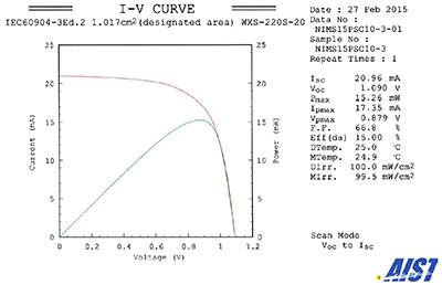 NIMS_perovskite_solar_cell_I-V_image.png