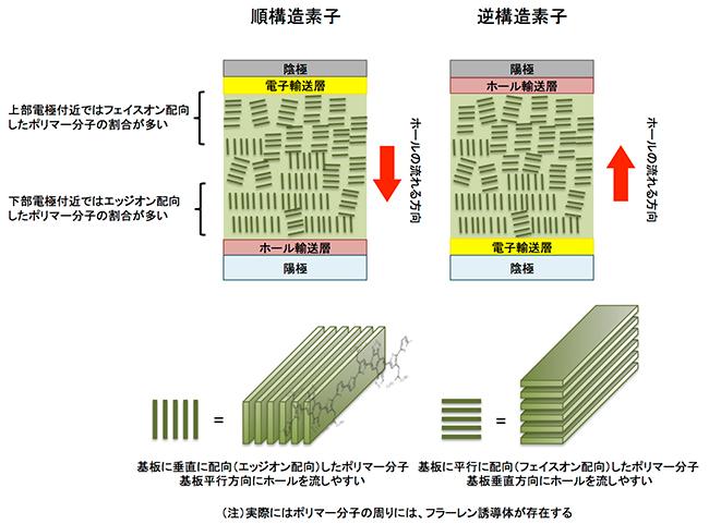 Riken_OPV_PNTz4T_structure_image.jpg
