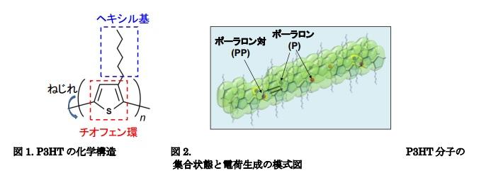 kyusyu-univ_P3HT_image.jpg