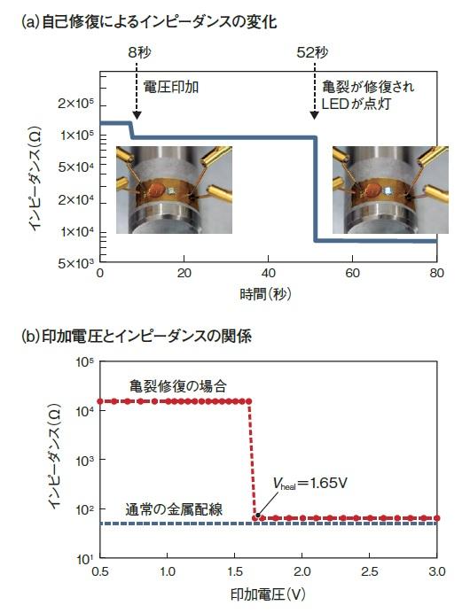 waseda-univ_elctro-field-trap_metalline_selfrepare_image3.jpg