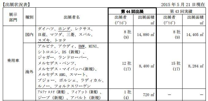 東京モーターショー2015 出展社リスト