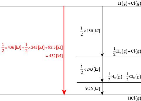 【平成27年度(2015年度)大学入試センター試験】化学・第2問・問1