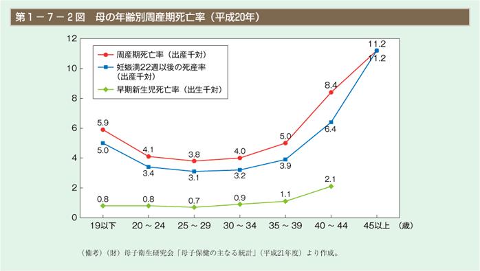 2.不妊症の定義・分類・治療法 – 日本産婦人科医会