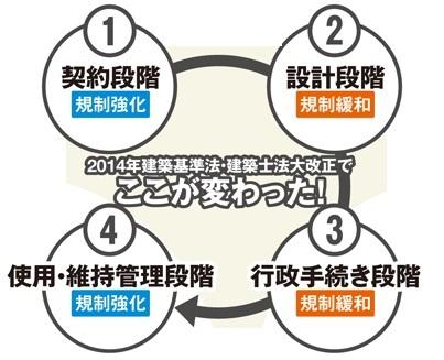 Kaiseikizyunhou2014.jpg