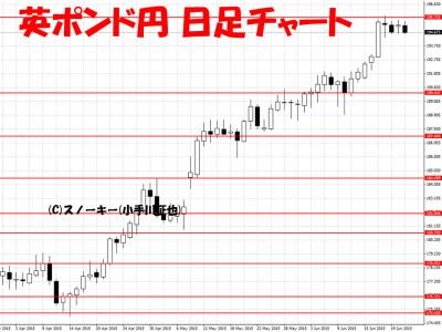 英ポンド円日足チャート2015年6月24日