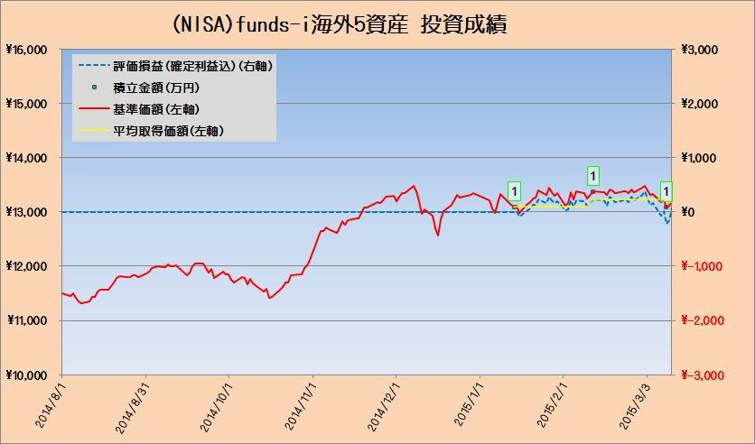 投資成績fund-i海外5資産20150313