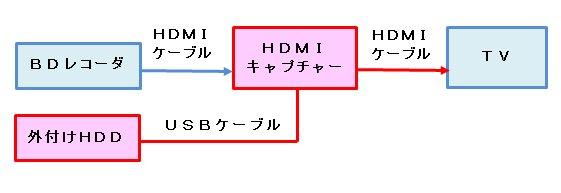 キャプチャー機器構成