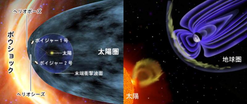 太陽圏と地球圏
