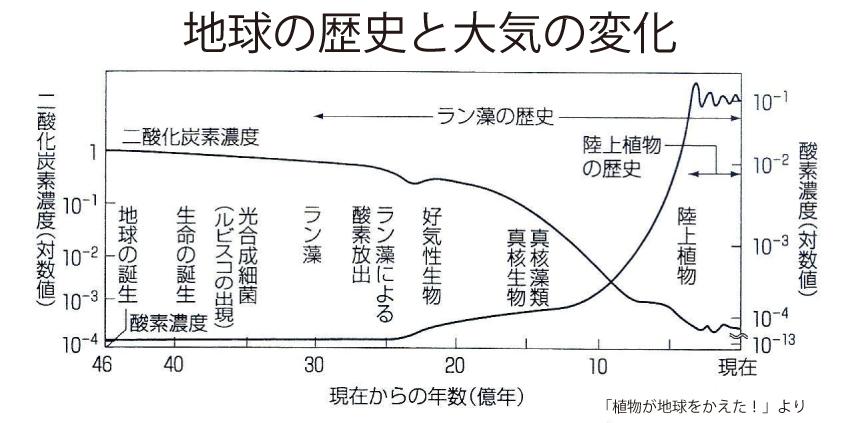 01_地球の歴史と大気の変化